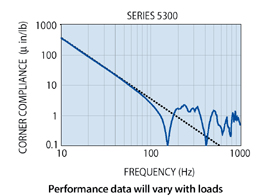 5300 Series Frequency Graph